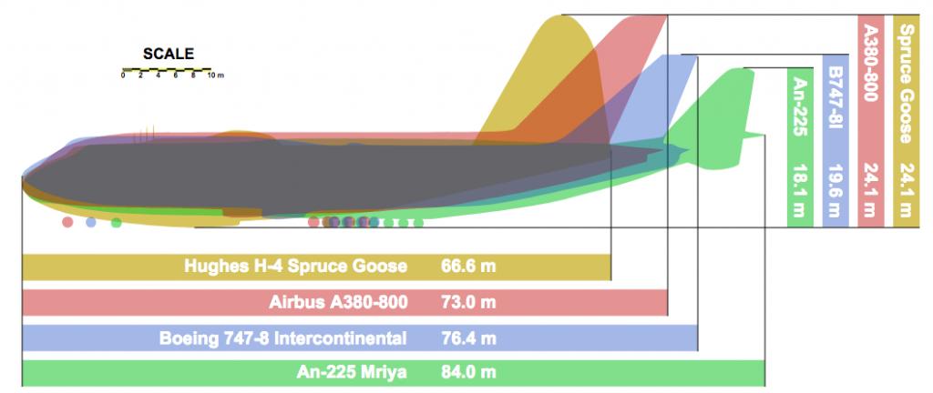 de ce avioanele arata la fel