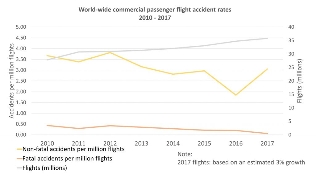 2017, cel mai sigur an din istoria Aviației Civile